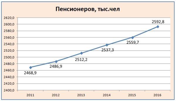 Динамика роста количества пенсионеров в РБ