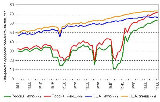 Средняя продолжительность жизни в россии 2019 мужчины и женщины росстат