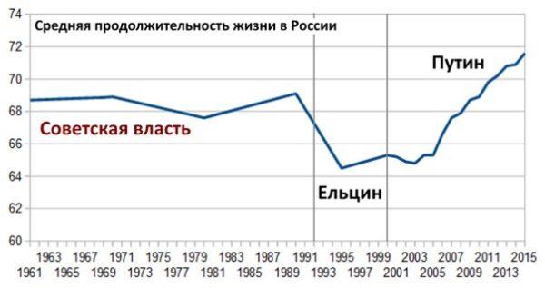 Продолжительность жизни в России с 1960 по 2011 гг